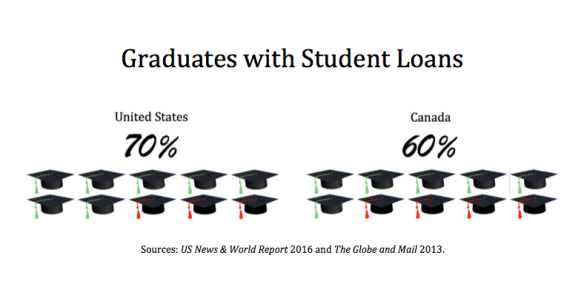 Graduates with Student Loans